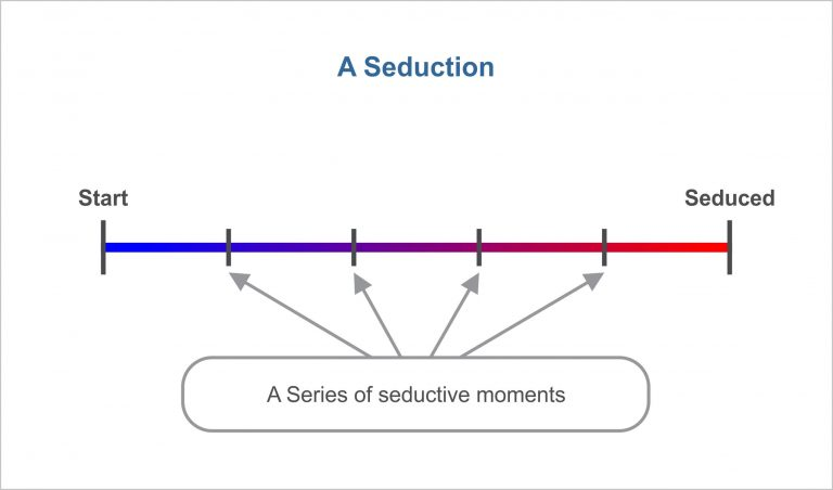 A scale showing how a series of seduction moments leads to a seduction