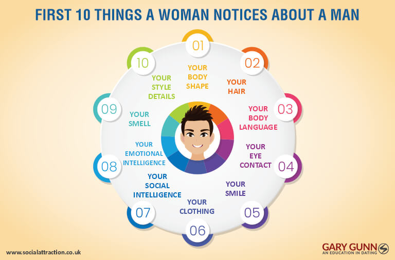 Tips for selecting online dating pictures:10 traits a woman reviews in any potential partner