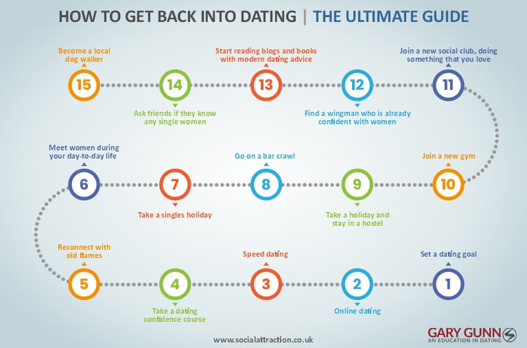 15 ways to get back into dating after a divorce