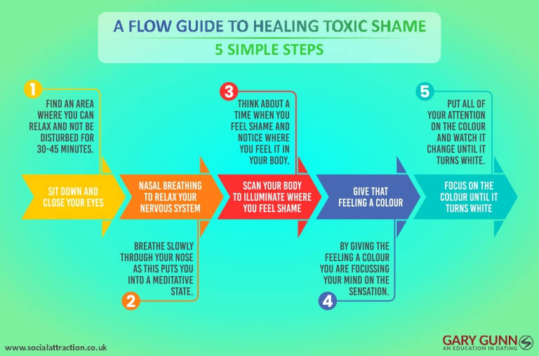 Easy guide to removing toxic shame