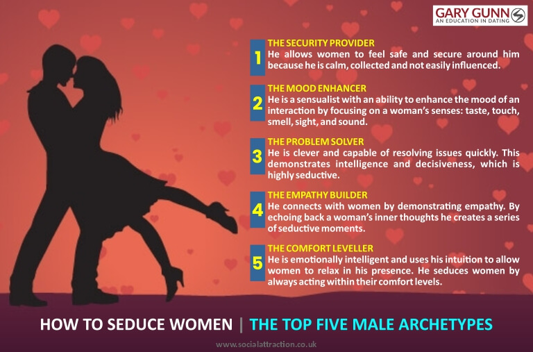 The 5 male archetypes that attract women