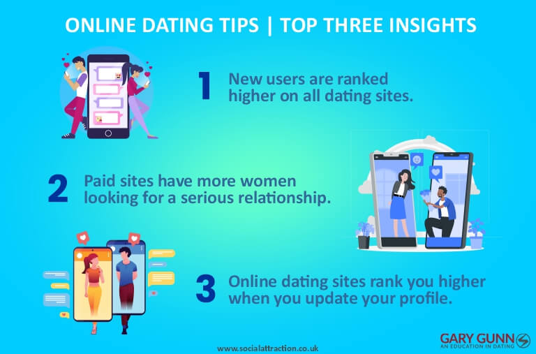 Three actions that take personal responsibility to increase online dating results