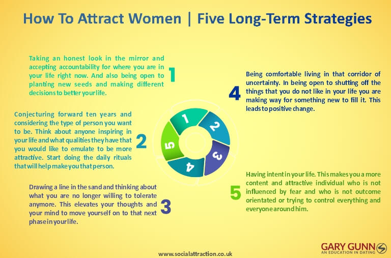 Five ways to attract women in to long-term girlfriends